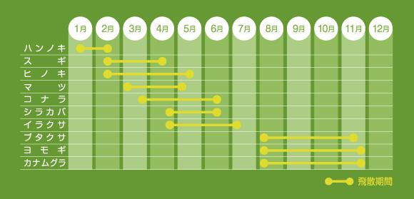 花粉カレンダー